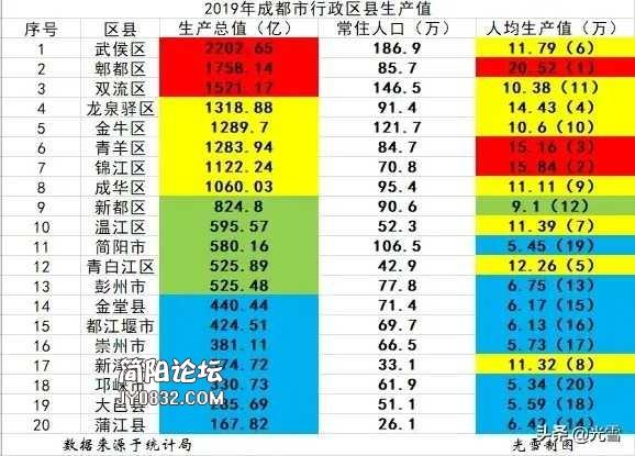 2019年全域简阳GDP580.16亿